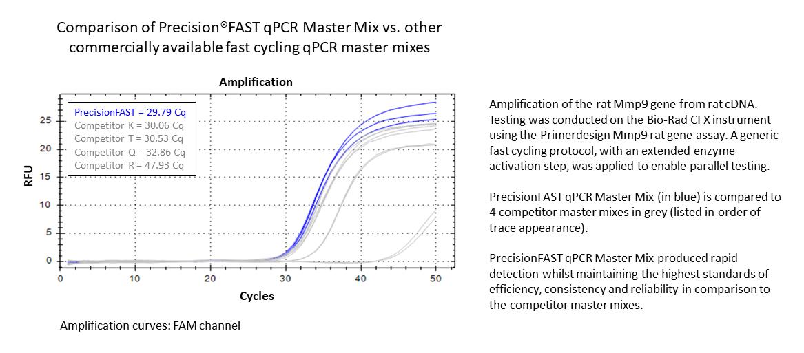 Precisionfast qpcr master mix kit